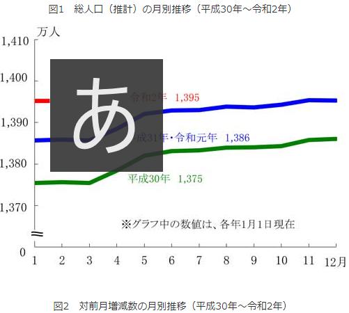 東京の人口増加の推移